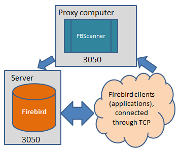 FBScanner is Firebird performance optimization tool