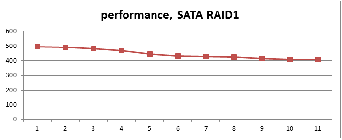 Firebird database performance SATA